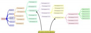 Schematischer Aufbau der Website in acht Ebenen