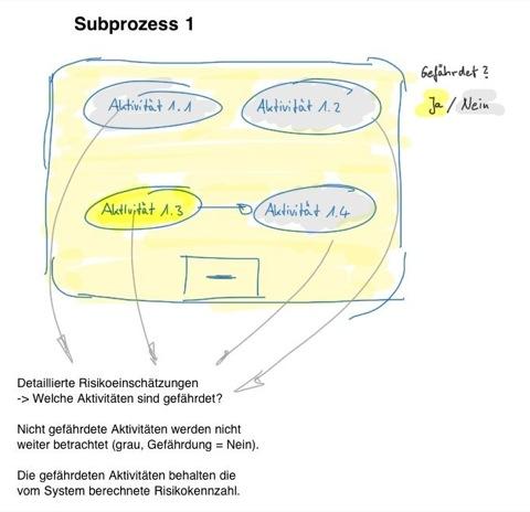 Risikobeurteilung der Aktivitäten innerhalb eines Subprozesses