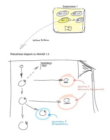 Drilldown von Aktivitäten zu technischen Komponenten