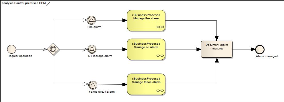 Control premises BPM