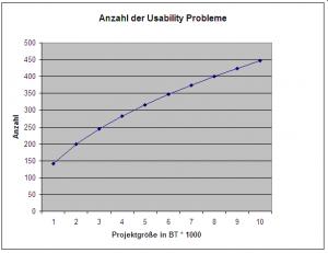 Anzahl der Usability Probleme nach Projektgrösse