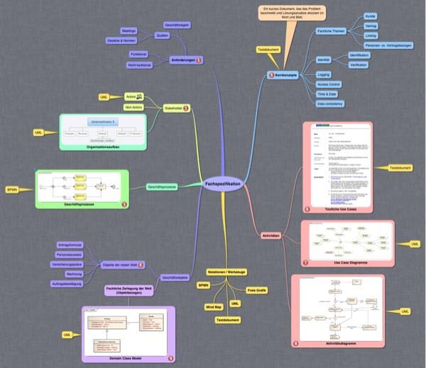 Nutzen zentrierte IT-Beratung: Bestandteile einer Fachspezifikation