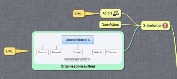 Organigramm und Stakeholder