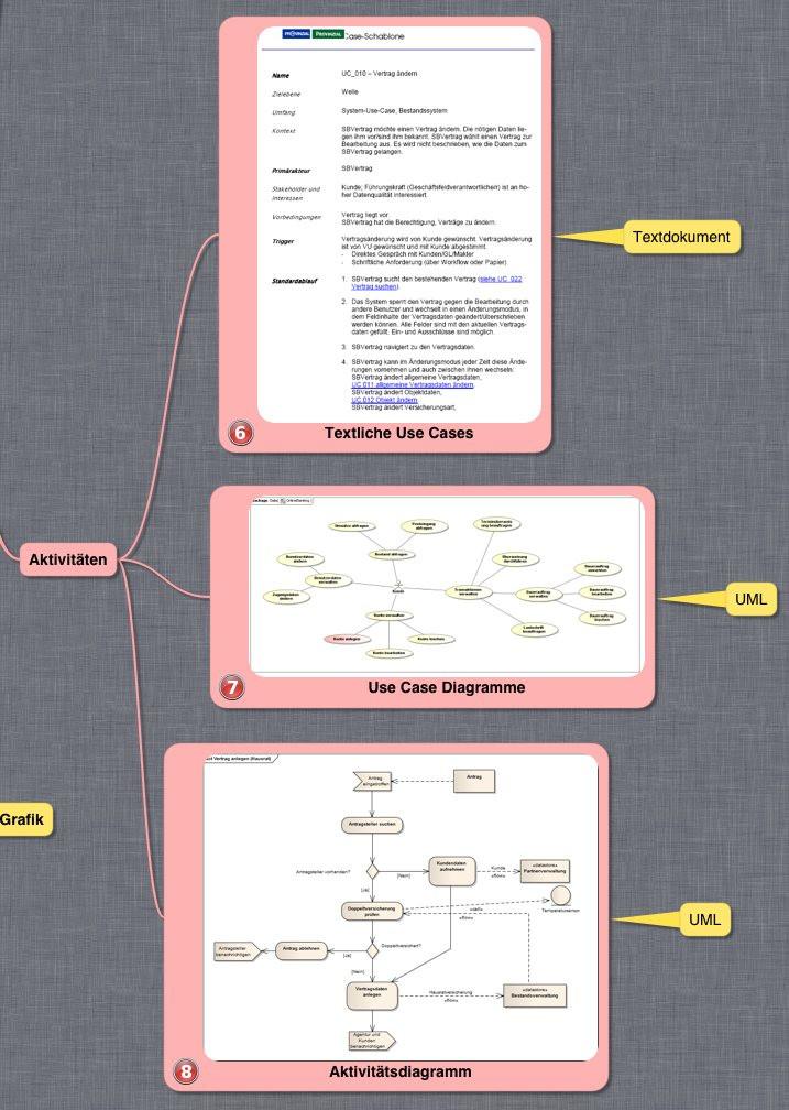 Nutzen zentrierte IT-Beratung: Aktivitäten