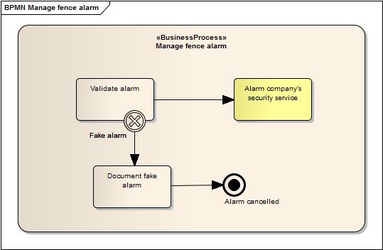 Manage fence alarm - sub process