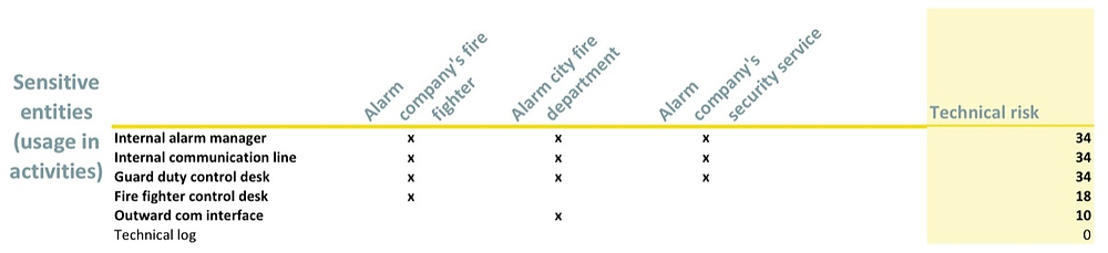 Chart of technical risk