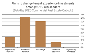 A graph about tenant experience software
