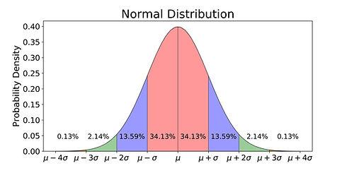 NORMAL%20DISTRIBUTION_edited.jpg