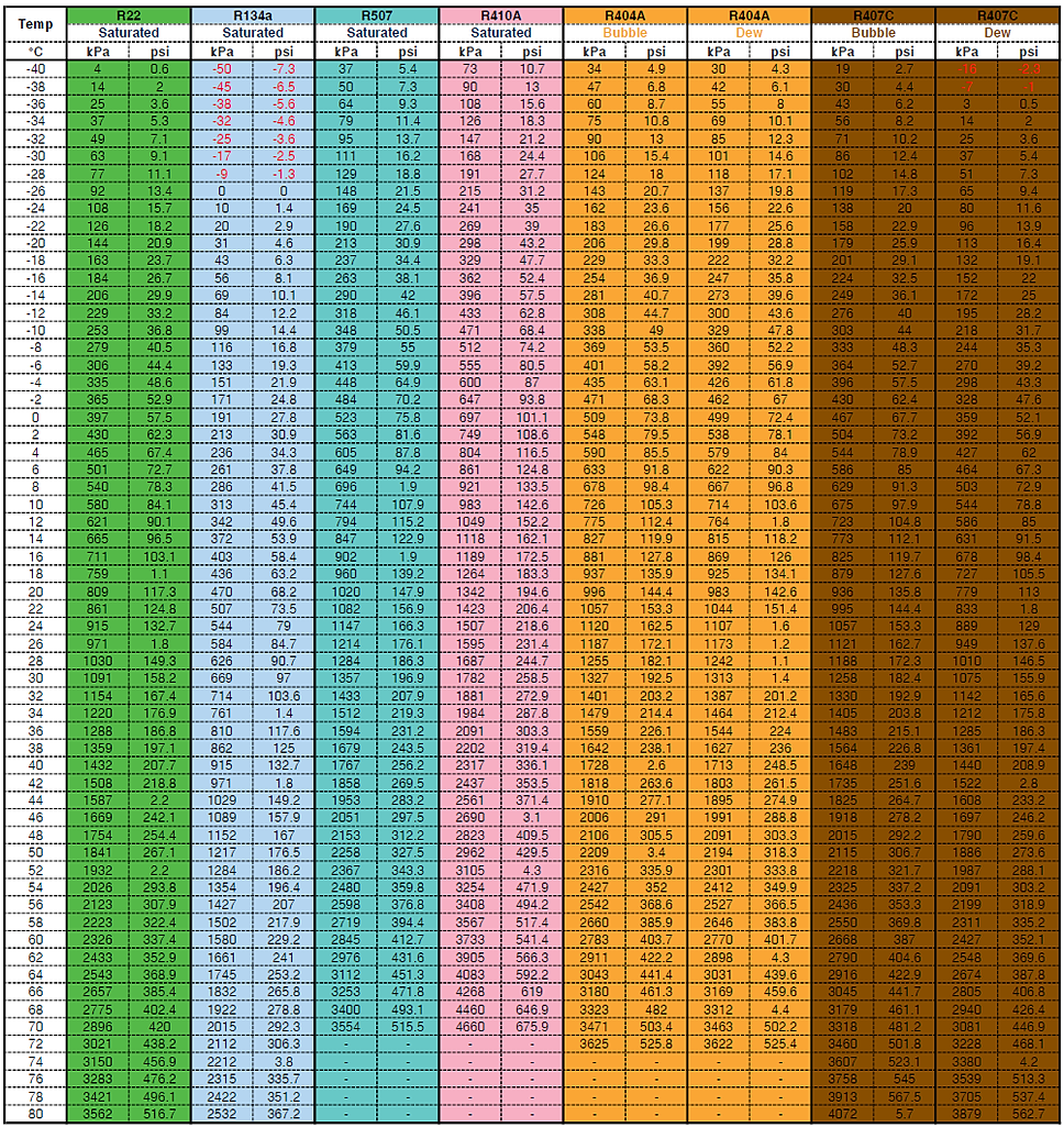 Temperature Pressure Chart