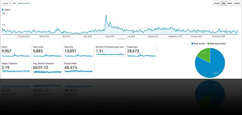 Google Analytics | Case Study