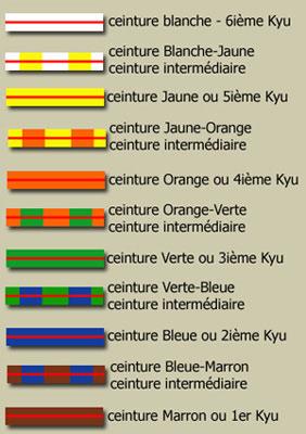 Les ceintures de karate