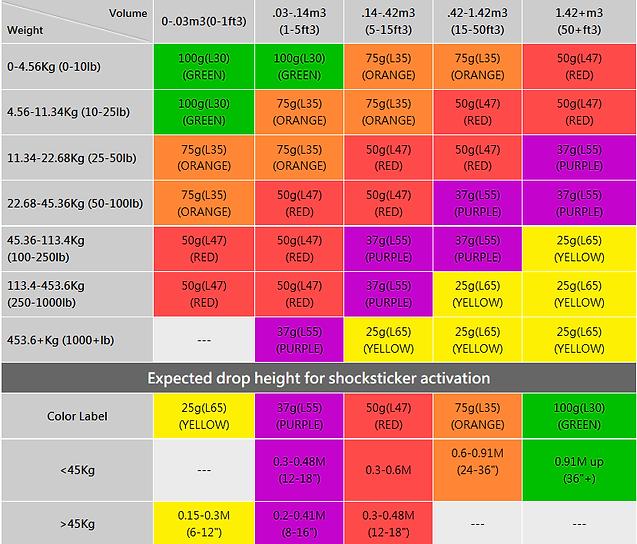Shocksticker chart.png