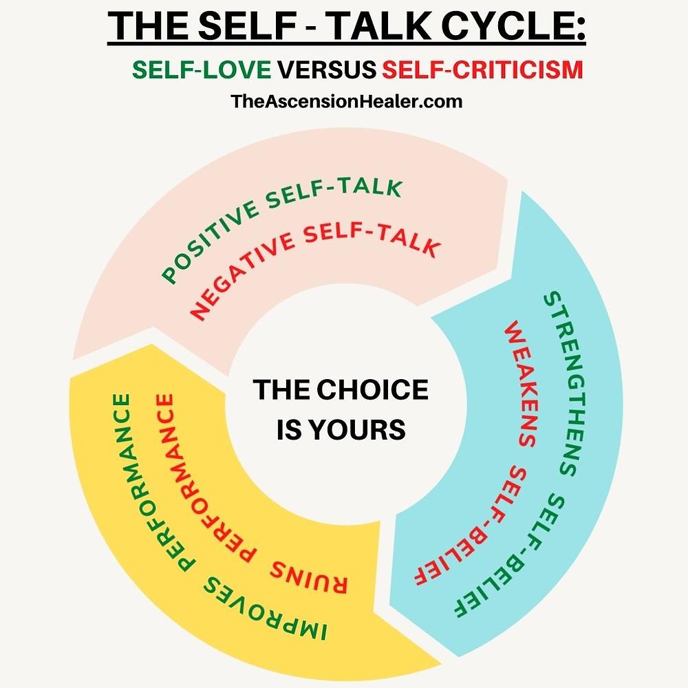 the self talk cycle : self love versus self criticism