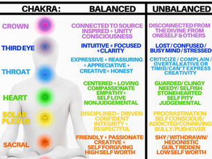 Are Your Chakras Balanced?