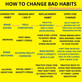 How To Change Bad Habits.