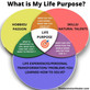What is My Life Purpose?