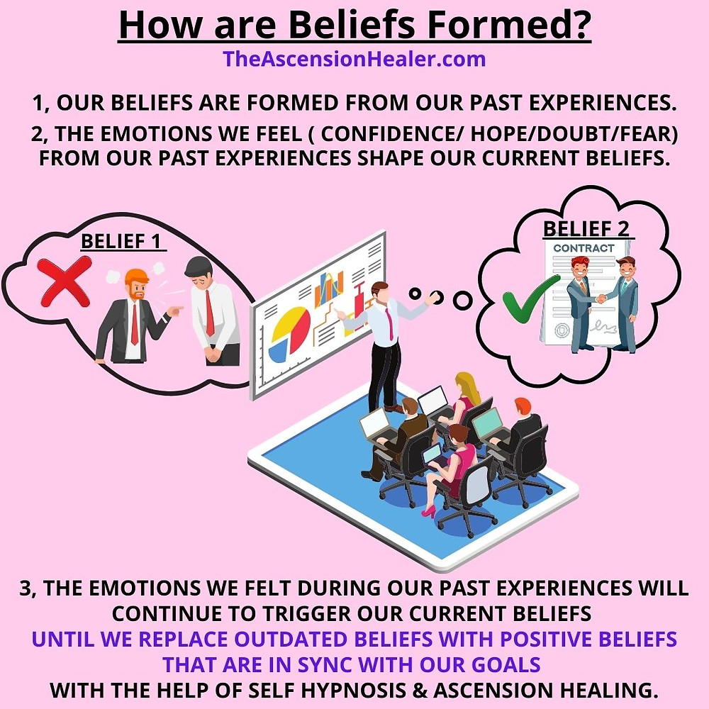 How are beliefs formed?