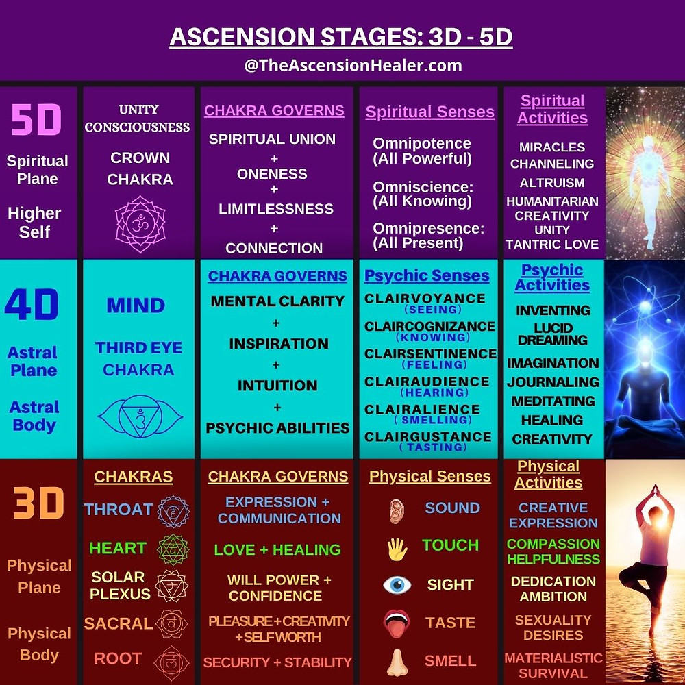 Ascension stages going from 3D to 5D, physical plane to astral plane to spiritual plane by balancing our chakras with healthy activities.