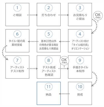 AT-1制作の流れ.jpg