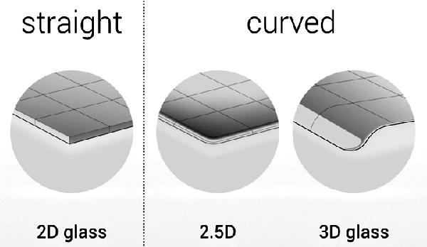 Razlike između 2D, 2.5D i 3D zaštitnog stakla za mobilni telefon.