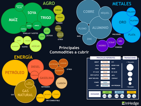Infográfico de Commodities
