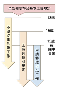 少年ㄟ ~幾歲可以在台灣合法的工作?