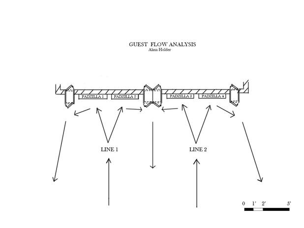Guest Flow Diagram