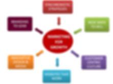 PBS - Marketing Chart