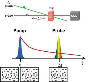Pump-probe spectroscopy.jpg