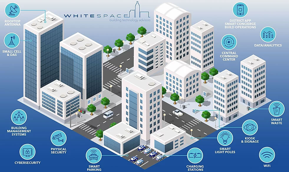 Smart City infographic from WhiteSpace Master Planning