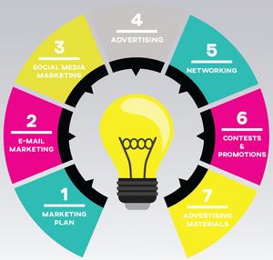 Marketing Ideas Infographic