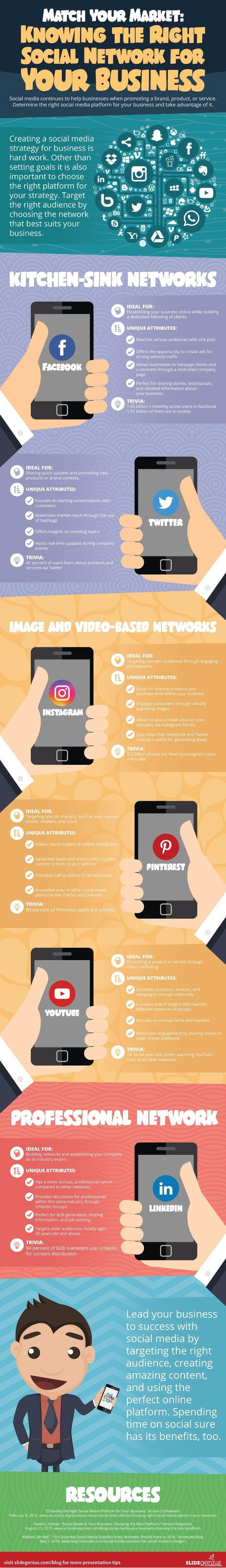 Knowing the right social network for your business infographic