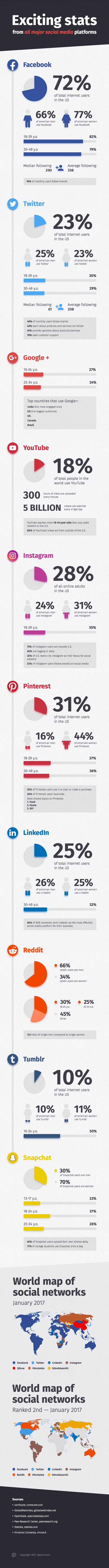 Social Media Stats You Should Know (Infographic)
