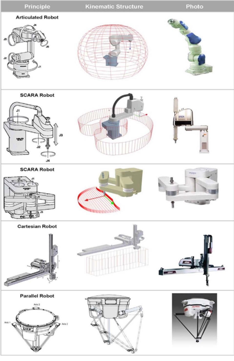 5 types of industrial robots