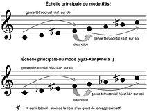 modes théorie de la musique arabe