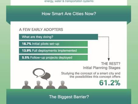Infografía: Preparación para ser una Smart Citie