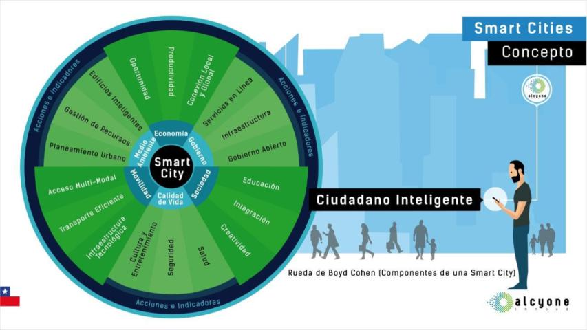 Rueda Smart City
