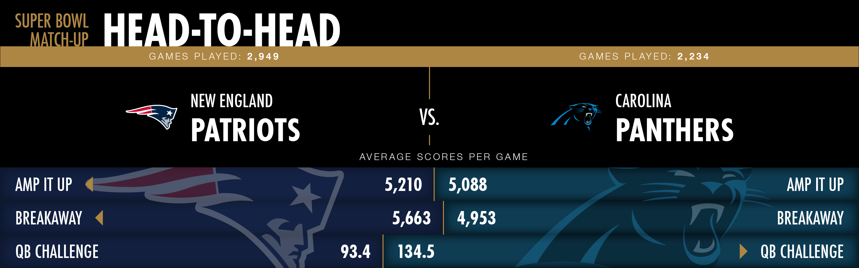 Head to Head Team Stats