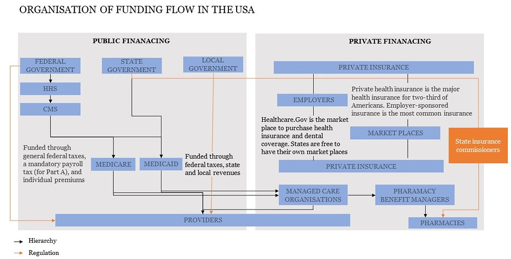 United States Healthcare System | Funding flow | Organisation of healthcare in the US