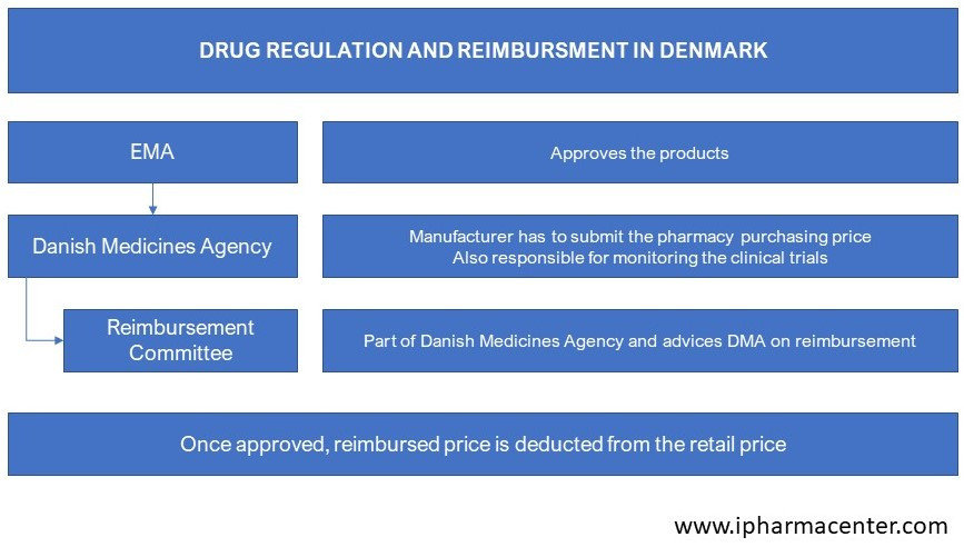 Flowchart of drug pricing, approval and reimbursement in Denmark