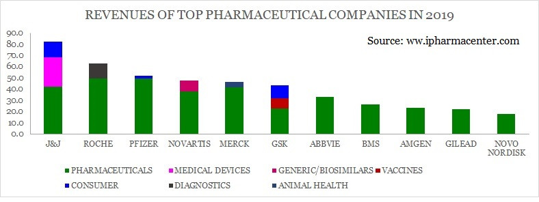 Revenues of top pharmaceutical companies, global top pharmaceutical companies