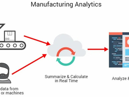 Improving Manufacturing Productivity with Analytics