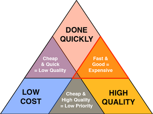 Project Management Triangle Image