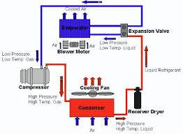 Ciclo de Refrigeração Por Compressão
