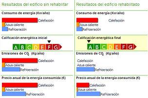certificado eficiencia energético en Gandia