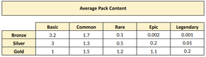 Table showing how many Premier League players you get in the different Footstock player packs