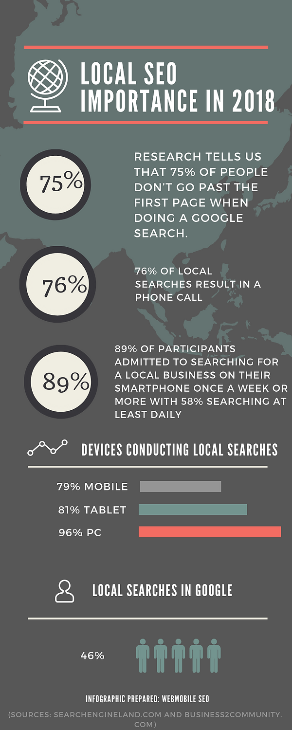 local seo importance in 2018- Webmobile