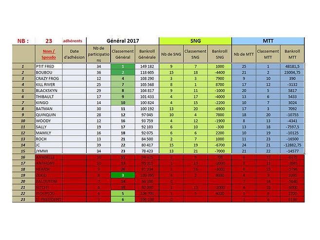 Classement - KPC - 2017