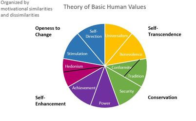 Basic Human Values by Shalom Schwartz, Ph.D.