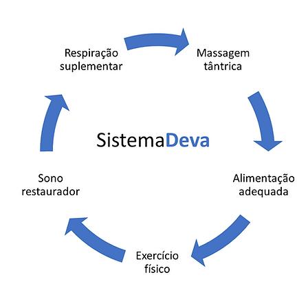 Sistema Deva.png